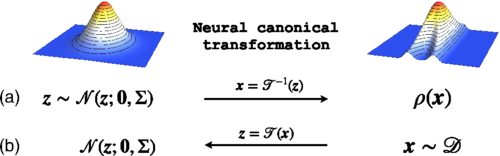 Neural Canonical Transformation with Symplectic Flows