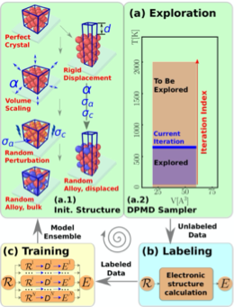Active learning of uniformly accurate interatomic potentials for materials simulation